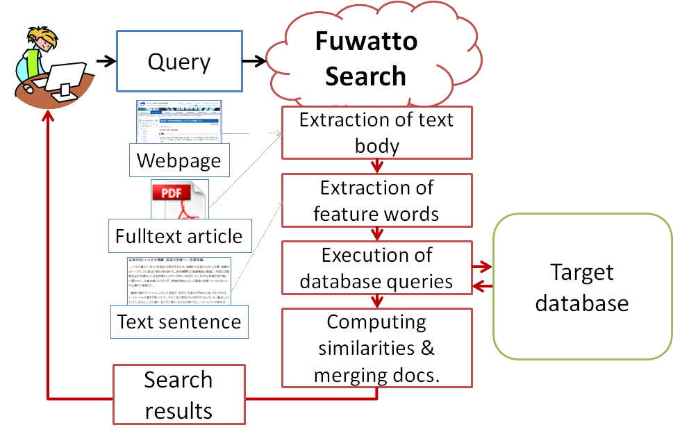 fuwatto-overview.png